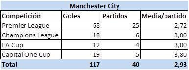 Goles_City