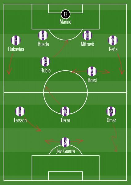 Comportamiento del Real Valladolid con balón 4-2-3-1