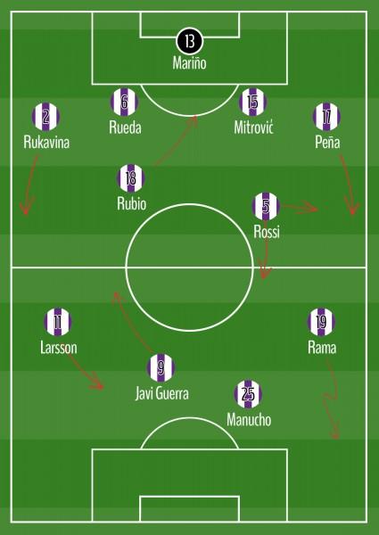 Comportamiento del Real Valladolid con balón 4-4-2