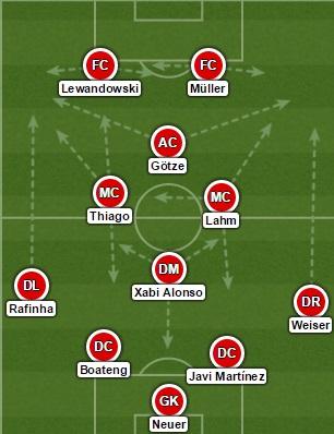 Bayern 4-4-2