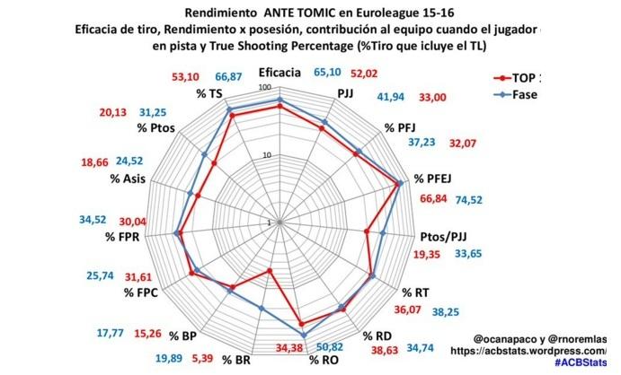 tomic stats